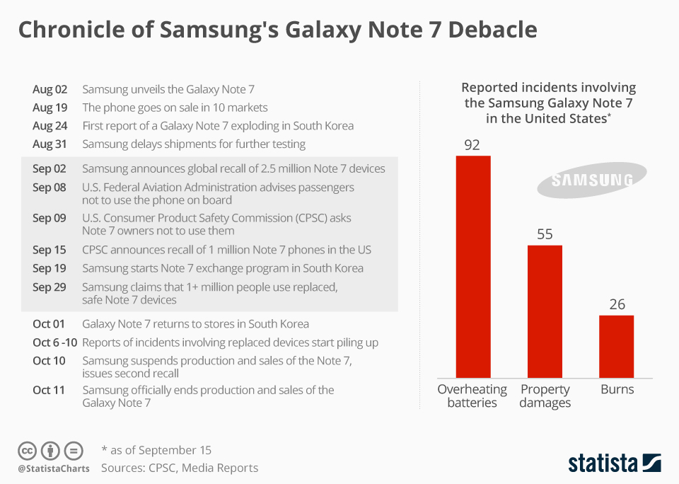 Infographic: Chronicle of Samsung's Galaxy Note 7 Debacle | Statista