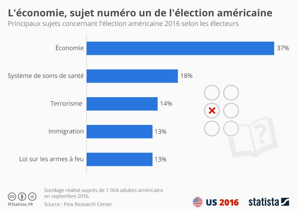 Infographie: L'écomomie, sujet numéro un de l'élection américaine | Statista