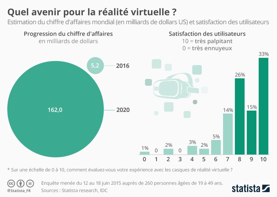Graphique: Quel avenir pour la réalité virtuelle ? | Statista