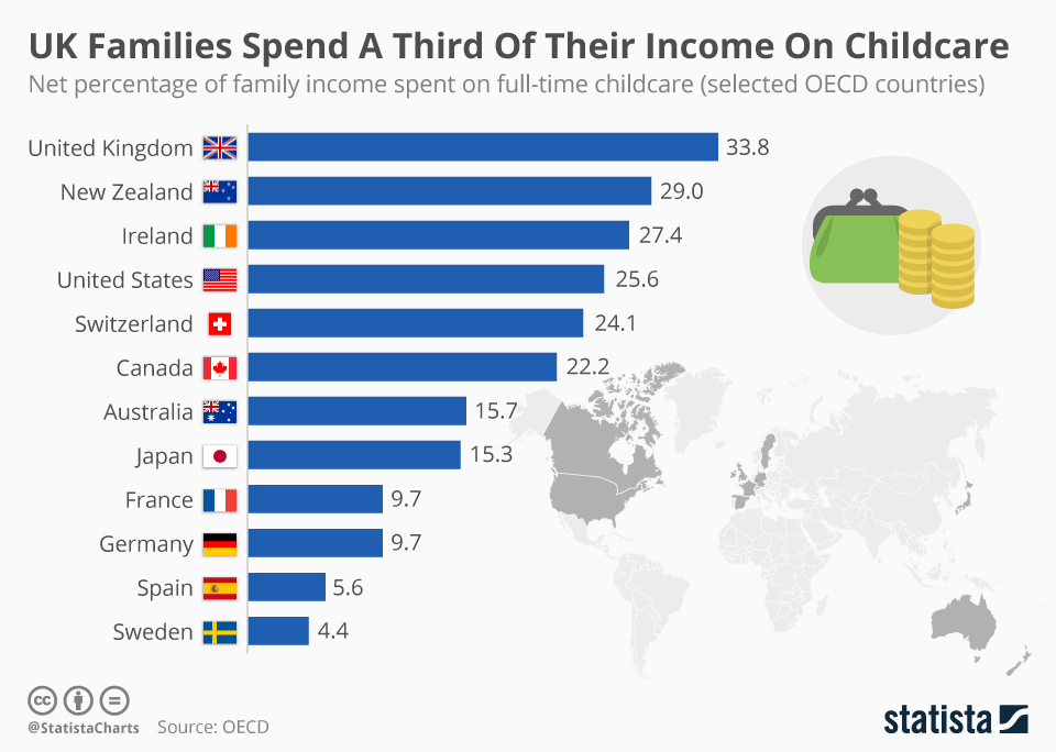 Infographic: UK Families Spend A Third Of Their Income On Childcare | Statista