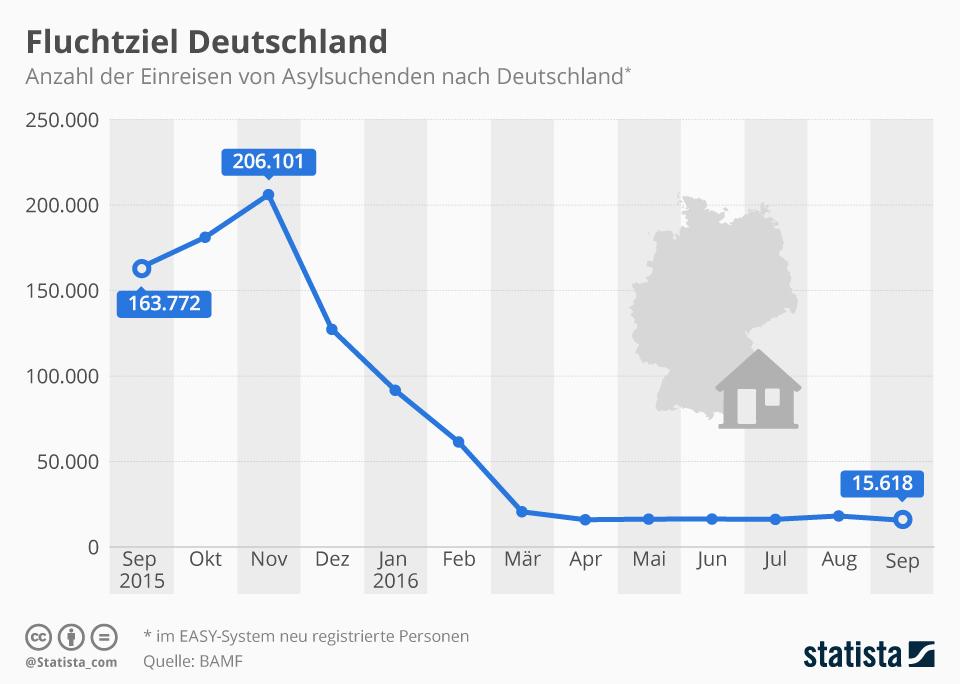 Infografik: Fluchtziel Deutschland | Statista