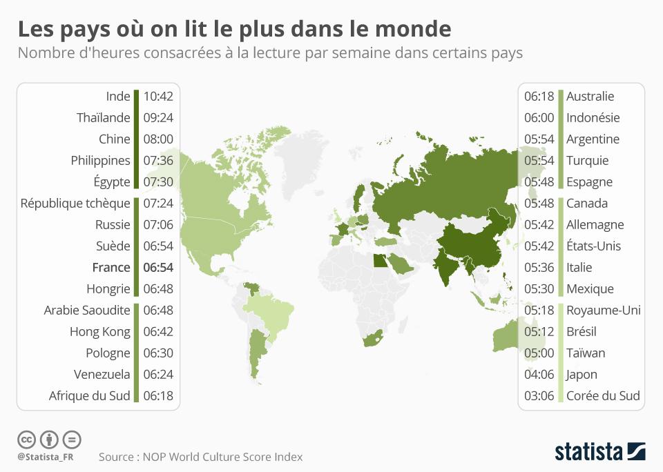 Infographie: Les pays où on lit le plus | Statista