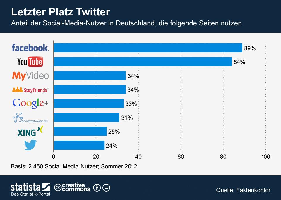 Infografik: Letzter Platz Twitter | Statista