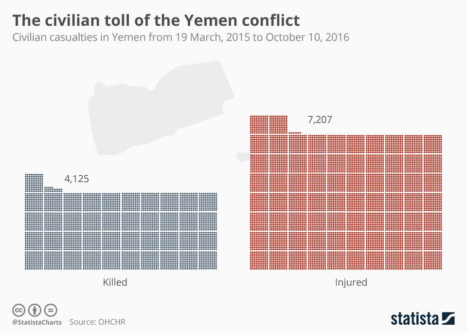 Infographic: The Civilian Toll Of The Yemen Conflict | Statista