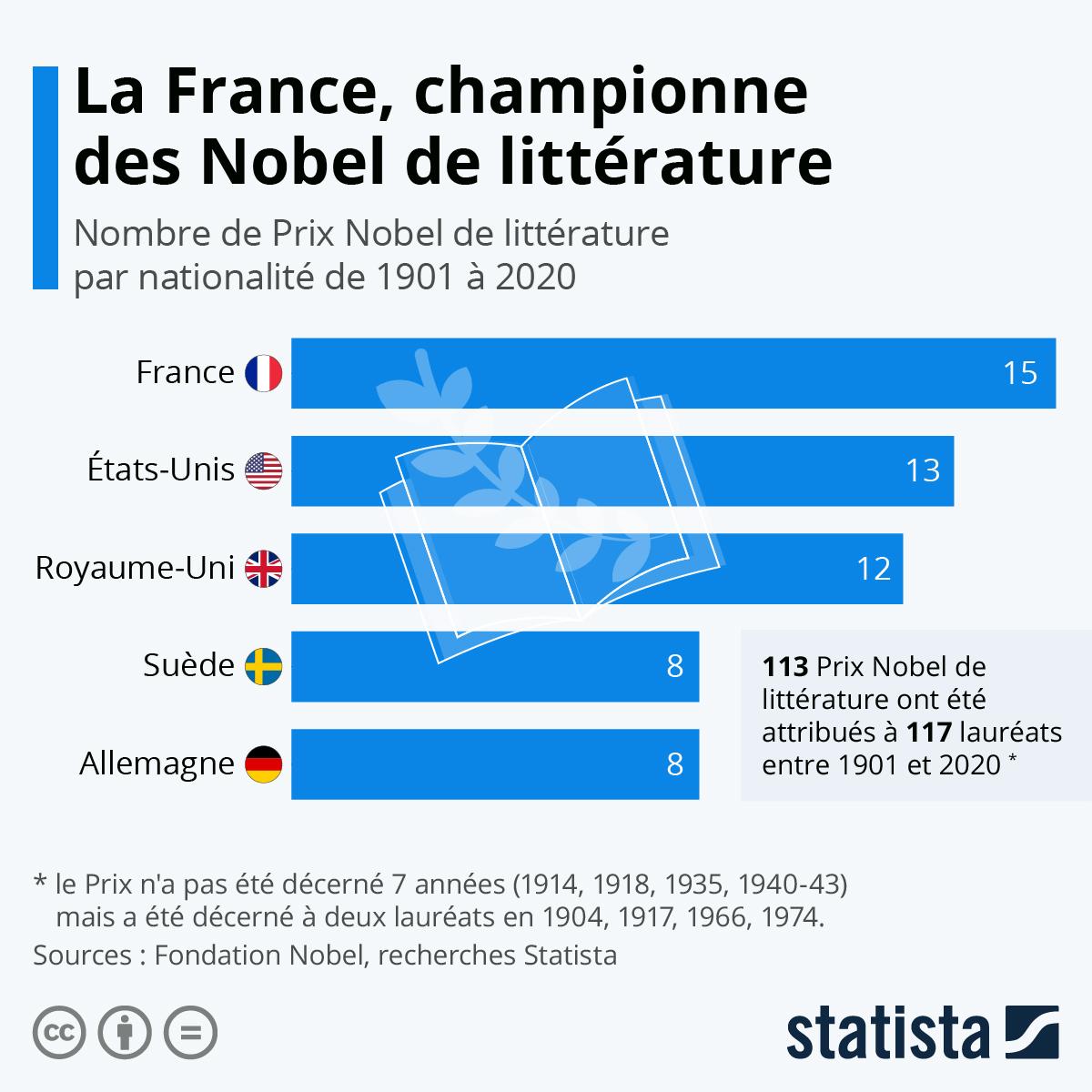 Infographie: La France, championne du monde des Nobel de Littérature | Statista