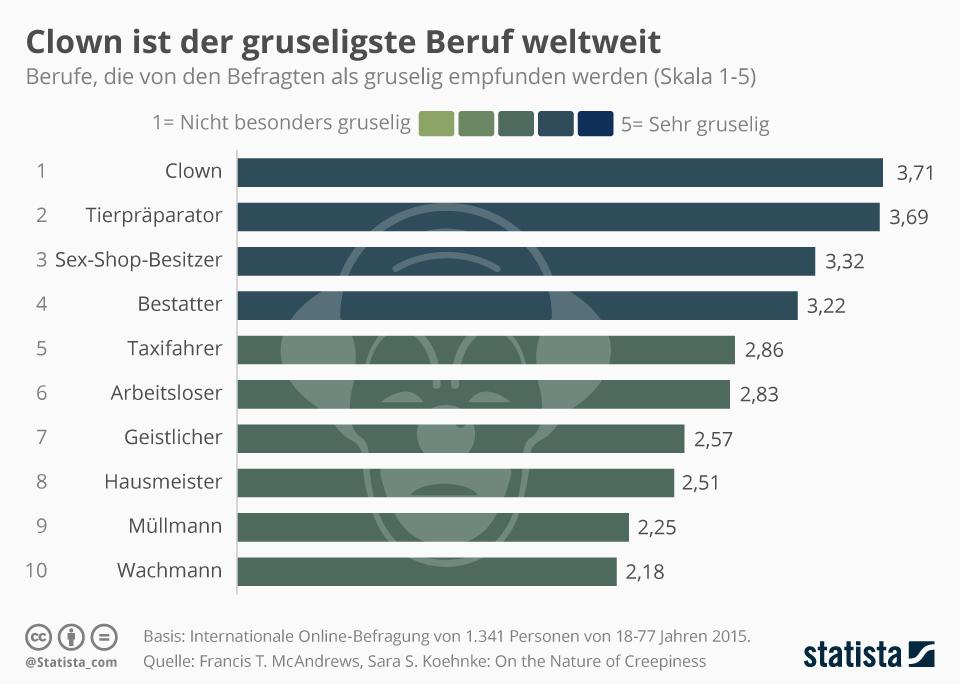 Infografik: Clown ist der gruseligste Beruf weltweit   Statista
