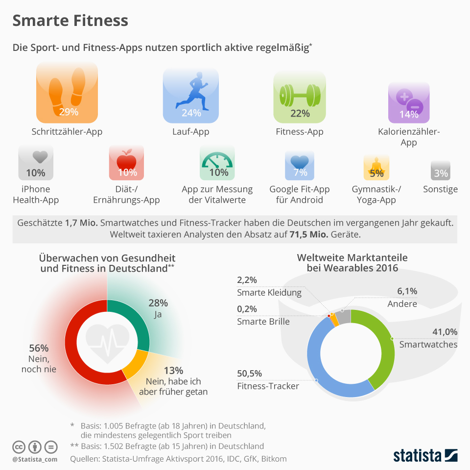 Infografik: Smarte Fitness   Statista