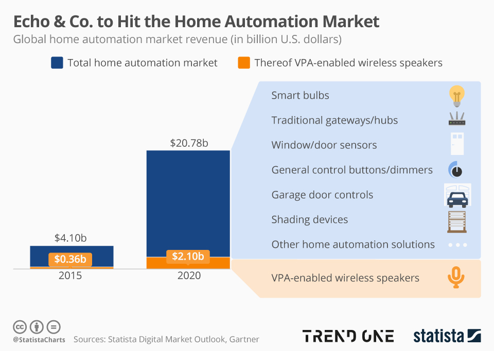 Infographic: Echo & Co. to Hit the Home Automation Market | Statista