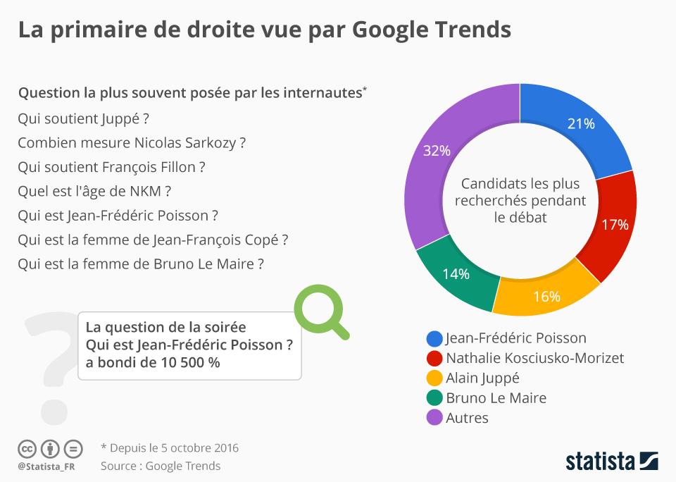 Infographie: La primaire de droite vue par Google Trends | Statista