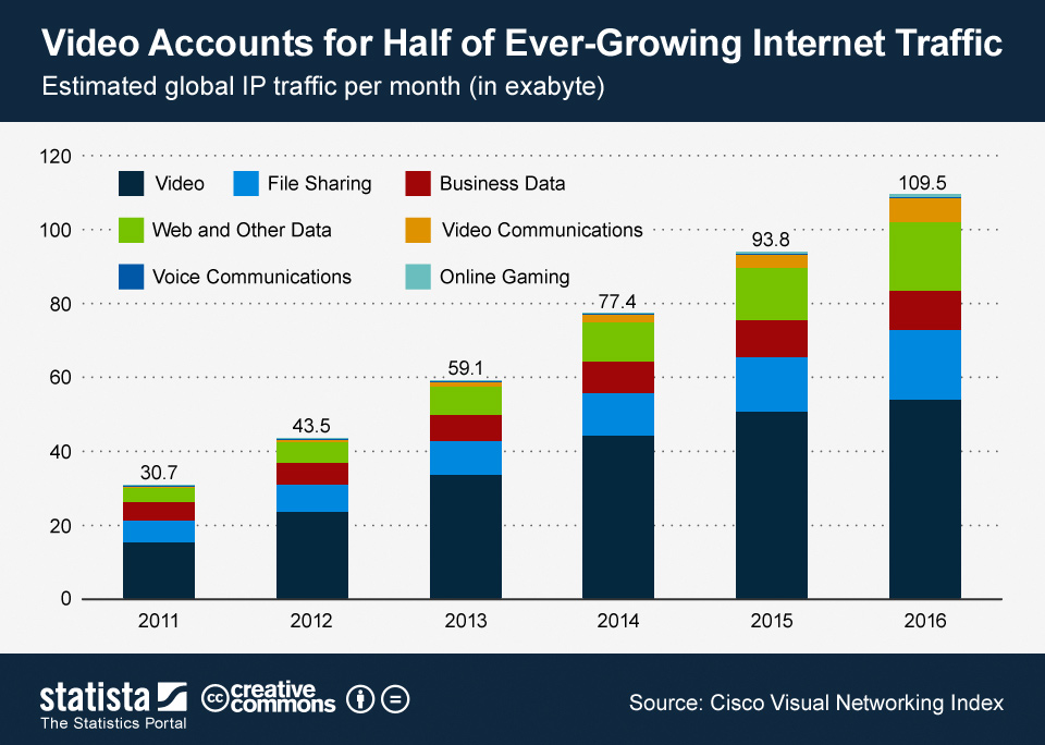 Infographic: Video Accounts for Half of Ever-Growing Internet Traffic  | Statista