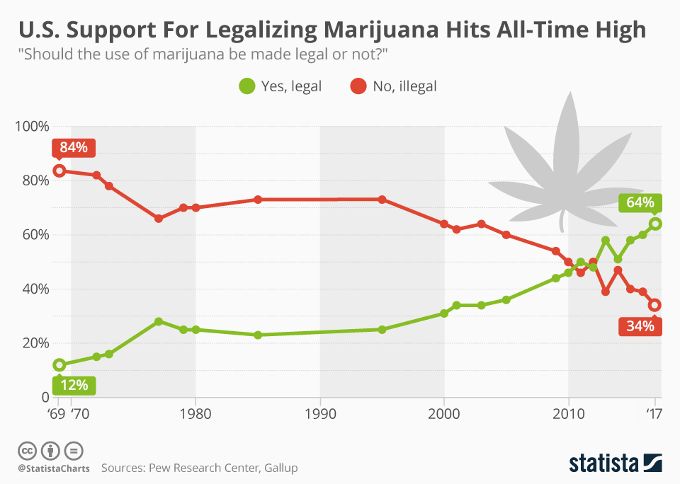 Infographic: U.S. Support For Legalizing Marijuana Hits All-Time High | Statista