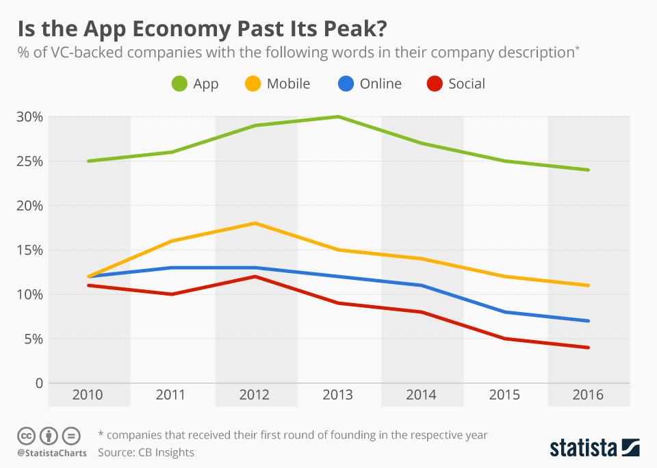 Infographic: Is the App Economy Past Its Peak? | Statista