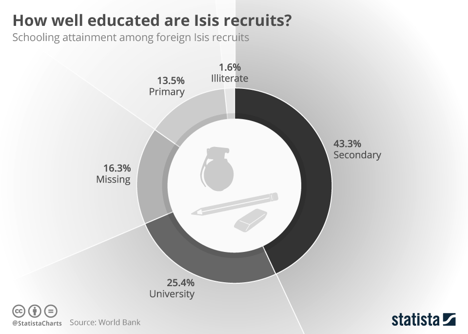 Infographic: How well educated are Isis recruits? | Statista