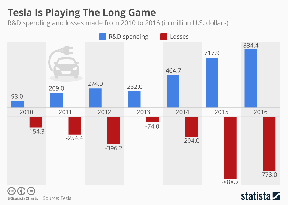 Infographic: Tesla Is Playing The Long Game | Statista