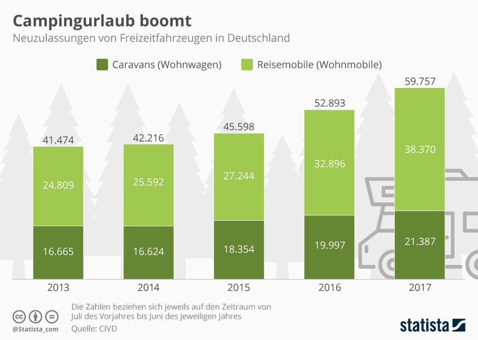 Infografik: Campingurlaub boomt | Statista