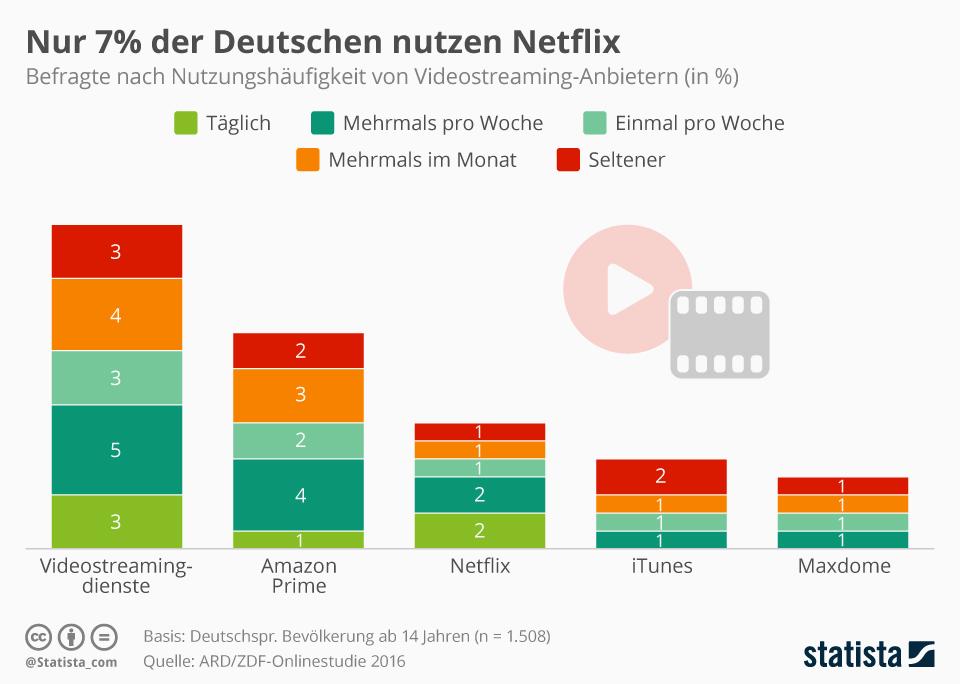 Infografik: Nur 7% der Deutschen nutzen Netflix | Statista