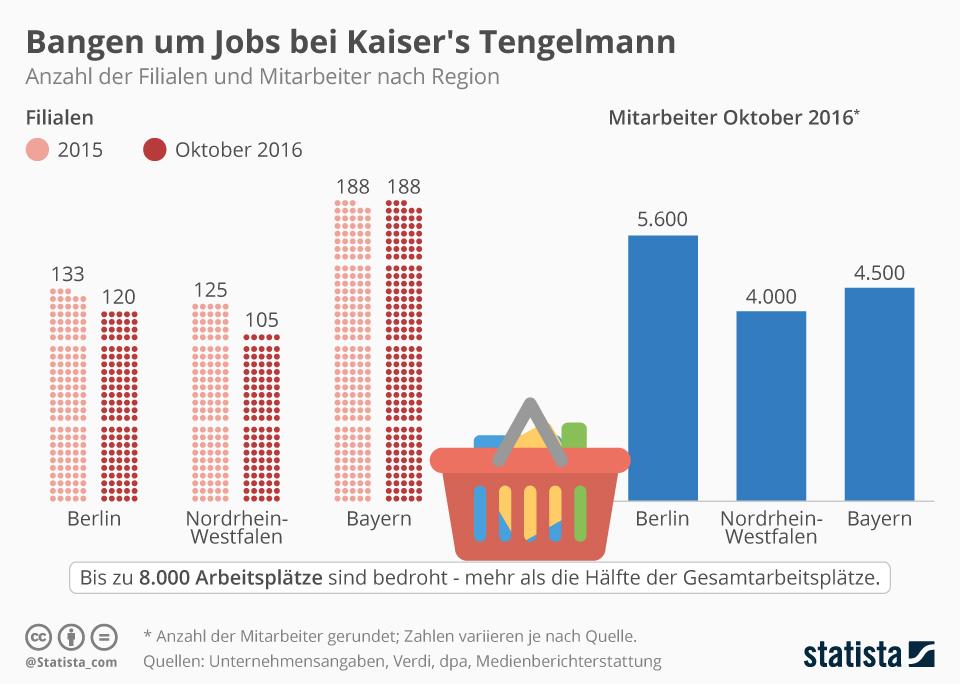 Infografik: Bangen um Jobs bei Kaiser's Tengelmann | Statista
