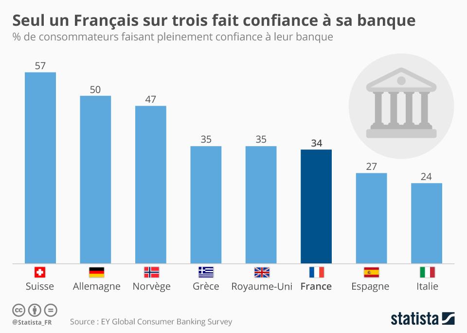 Infographie: Seul un Français sur trois fait confiance à sa banque | Statista