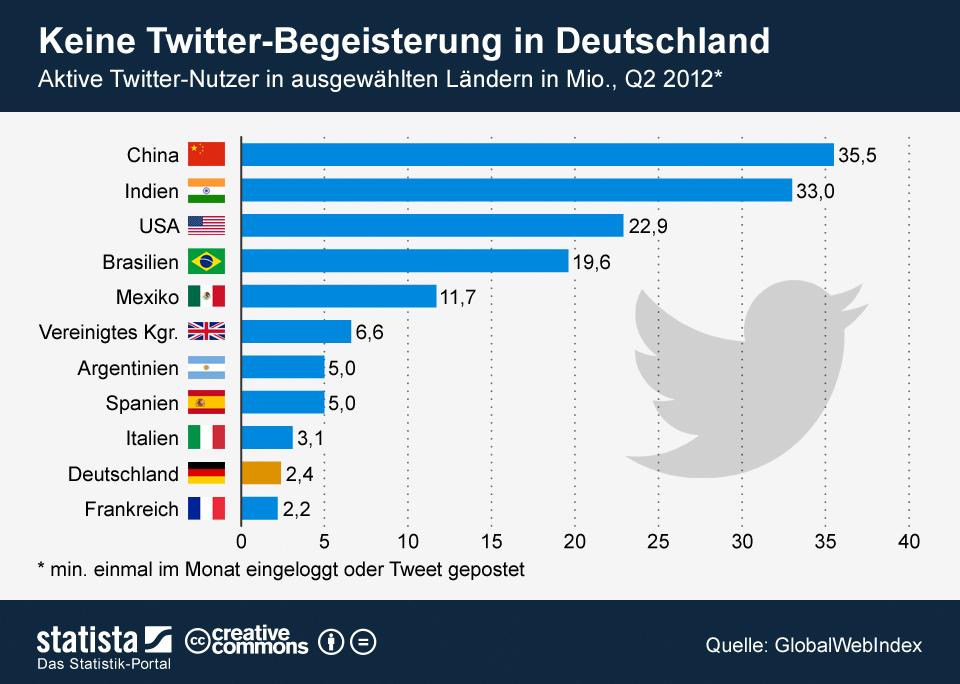 Infografik: Keine Twitter-Begeisterung in Deutschland | Statista
