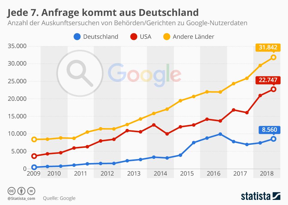 Infografik: Jede 7. Anfrage kommt aus Deutschland | Statista