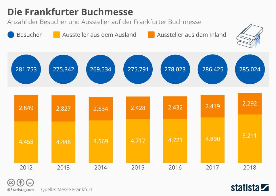 Infografik: Die Frankfurter Buchmesse   Statista