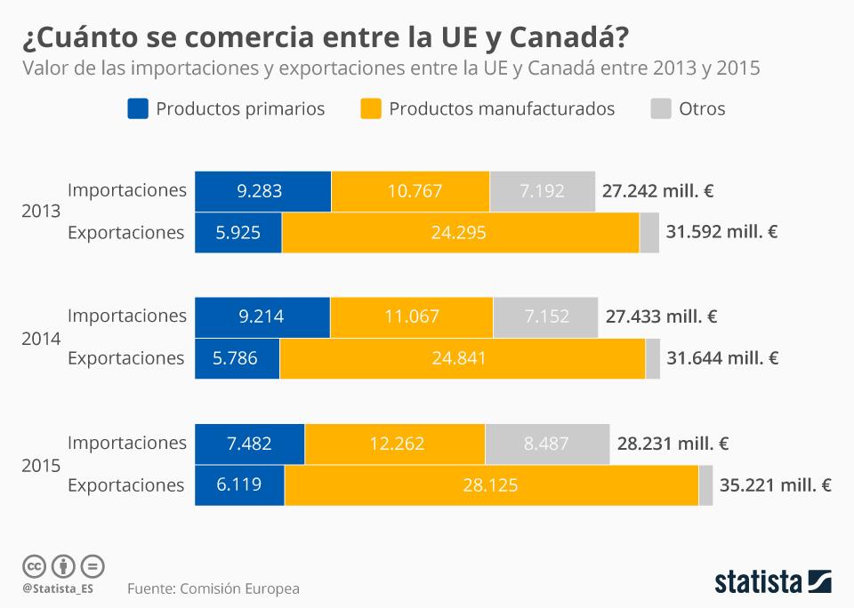 Infografía: ¿Cómo ha sido el comercio entre la UE y Canadá?   Statista