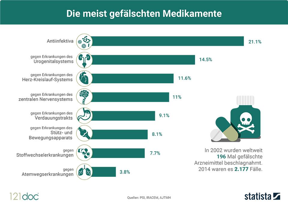 Infografik: Die meist gefälschten Medikamente | Statista