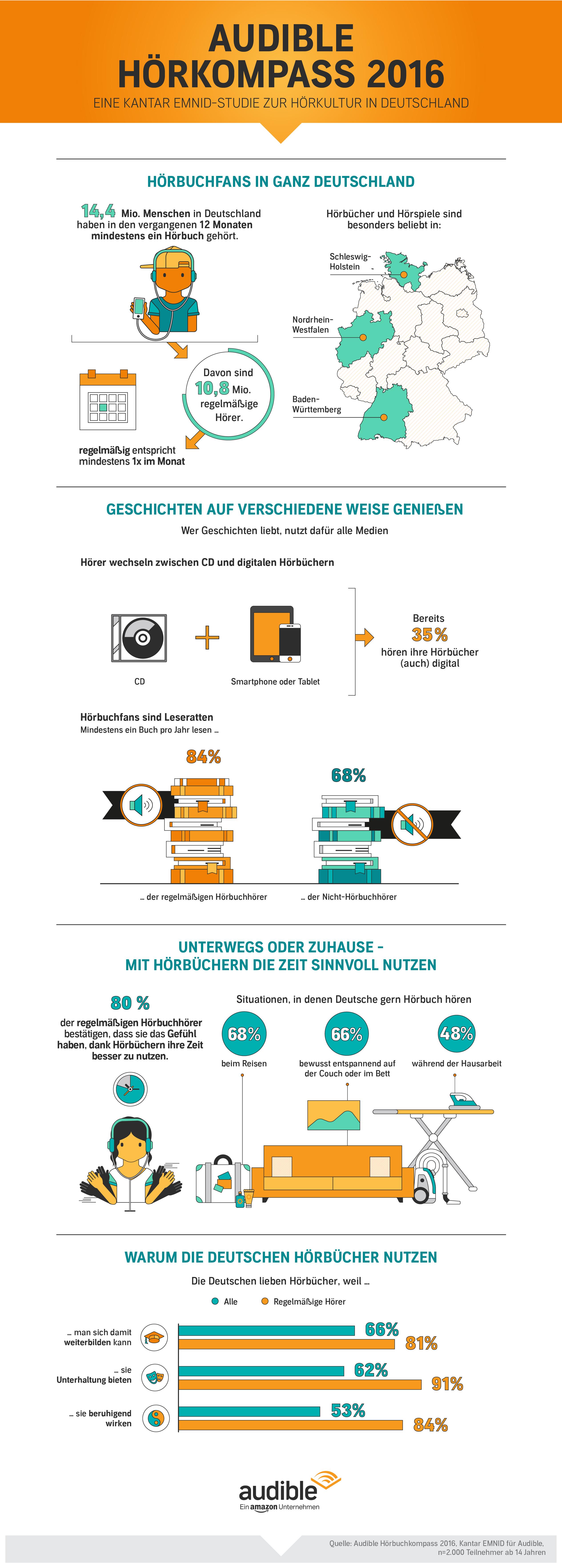 Infografik: Audible Hörkompass 2016 | Statista