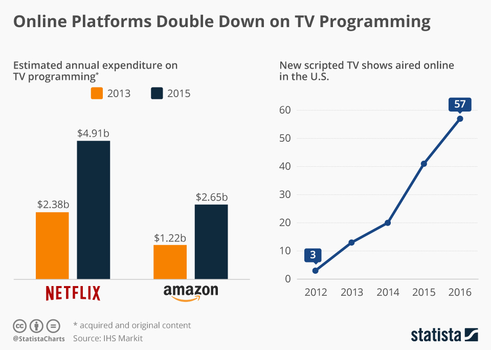Infographic: Online Platforms Double Down on TV Programming   Statista
