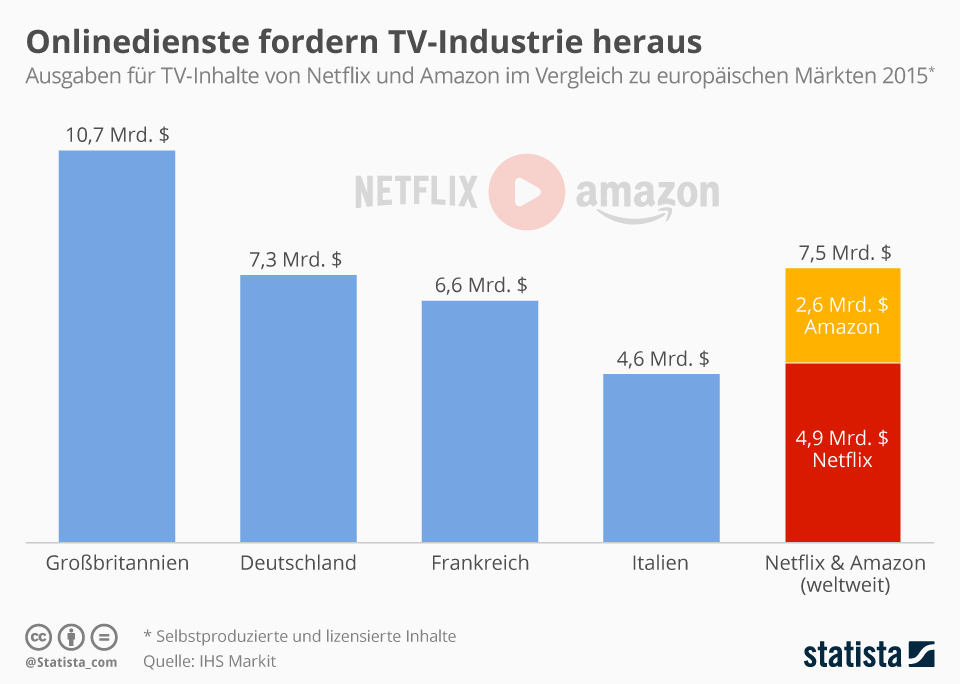 Infografik: Onlinedienste fordern TV-Industrie heraus   Statista