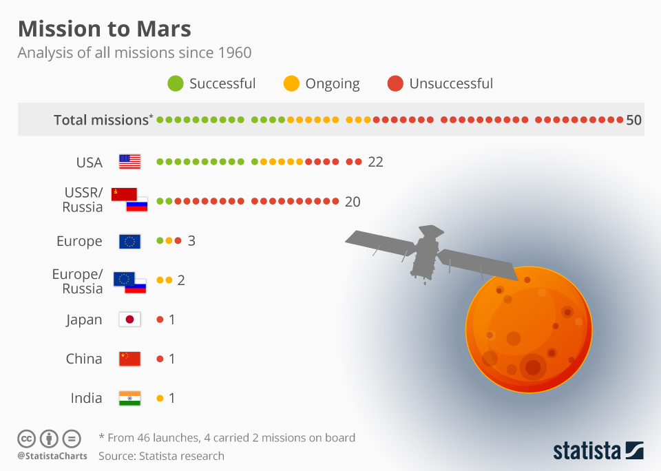 Infographic: A History of Mars Missions   Statista