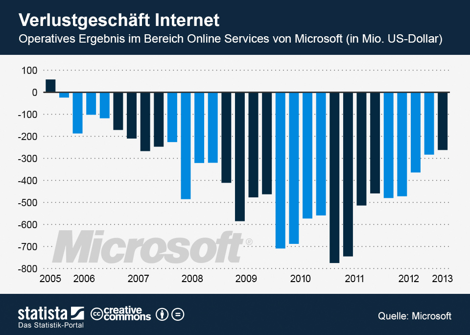 Infografik: Verlustgeschäft Internet   Statista