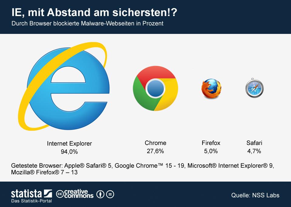 Infografik: IE mit Abstand am sichersten!? | Statista