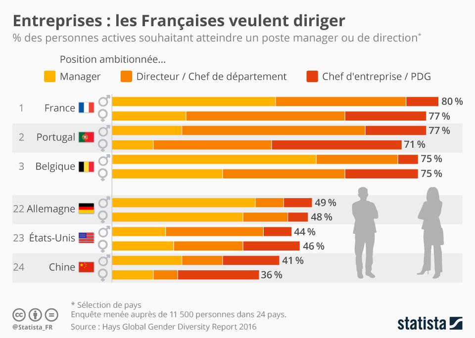 Infographie: Les Françaises, championnes de l'ambition professionnelle   Statista