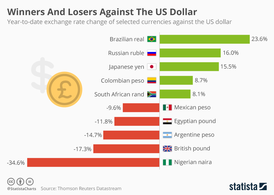 Infographic: 2016 Winners And Losers Against The Dollar | Statista