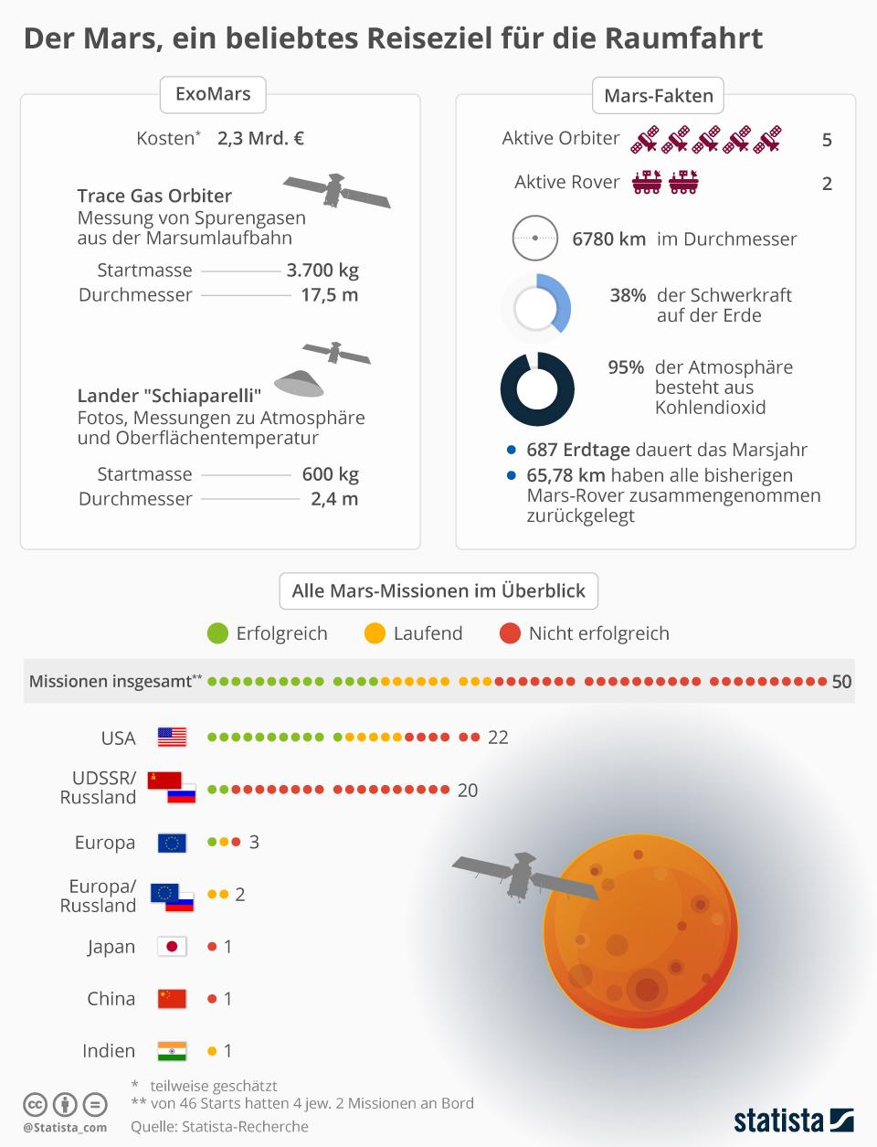 Infografik: Der Mars, ein beliebtes Reiseziel für die Raumfahrt   Statista