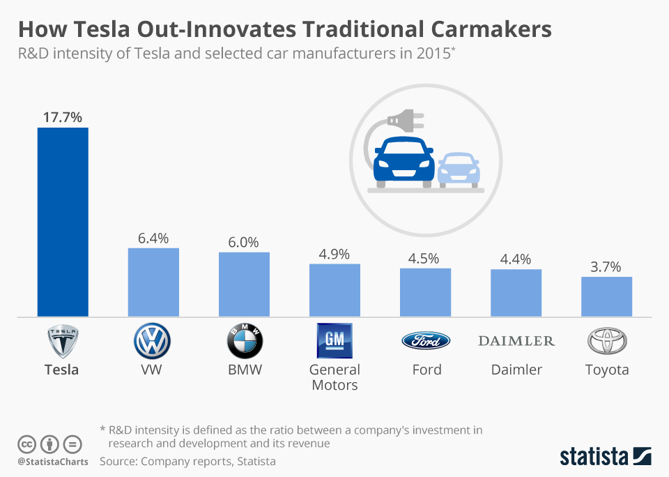 Infographic: How Tesla Out-Innovates Traditional Carmakers | Statista