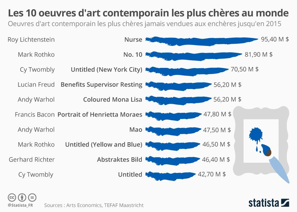 Infographie: Les dix oeuvres d'art contemporain les plus chères au monde   Statista
