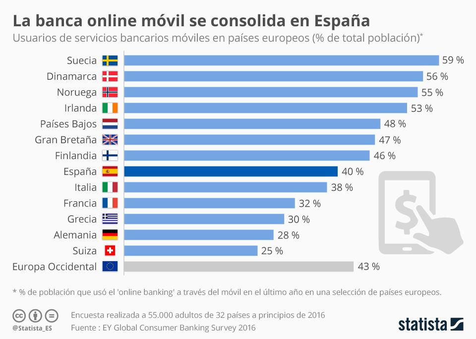Infografía: El 40% de los españoles acceden a su banco a través del móvil | Statista