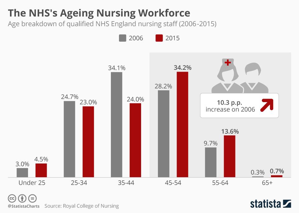Infographic: The NHS's Ageing Nursing Workforce   Statista
