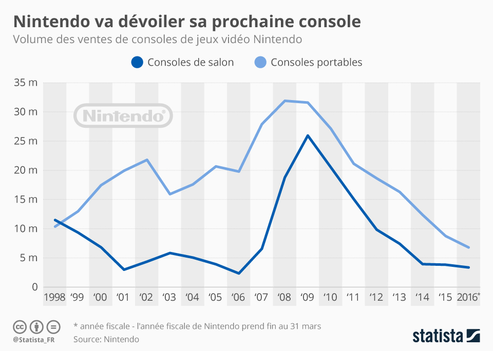 Infographie: Nintendo va dévoiler sa prochaine console | Statista