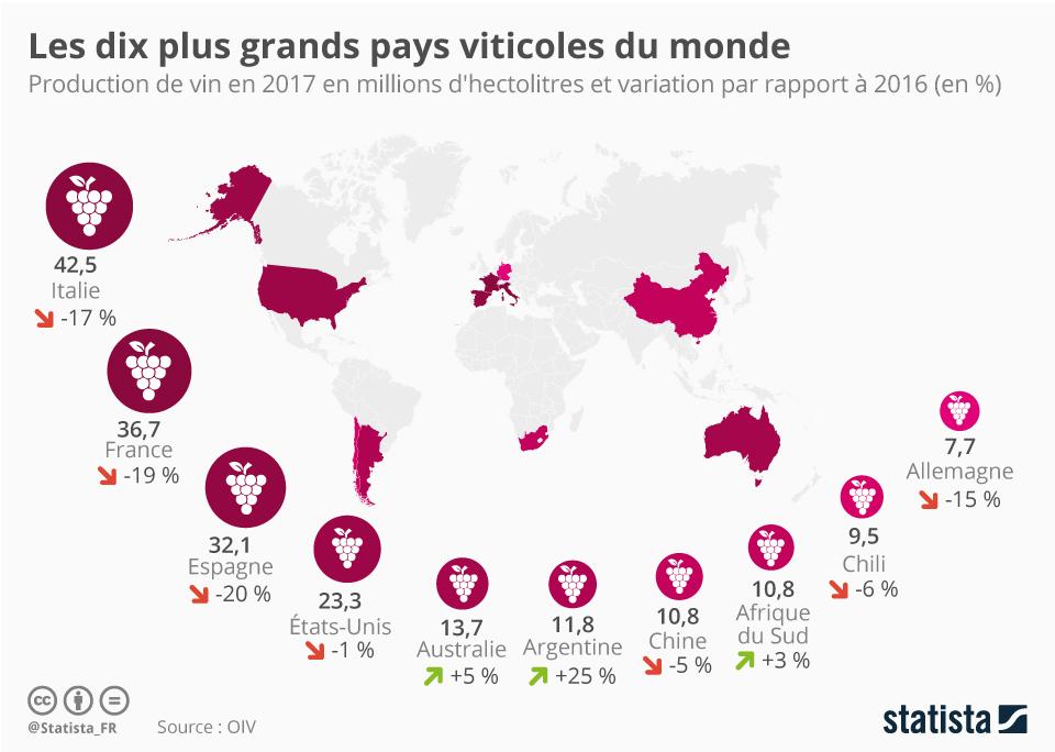 Infographie: Vin : la France reste vice-championne du monde | Statista
