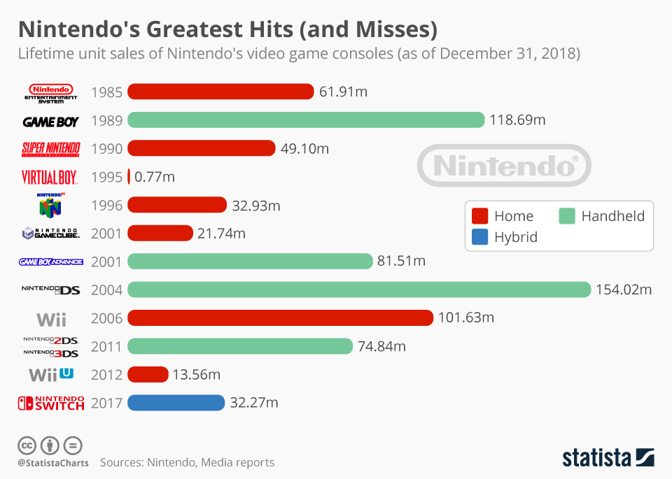 Infographic: Nintendo's Greatest Hits (and Misses)   Statista