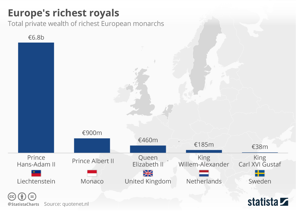 Infographic: Europe's richest royals   Statista