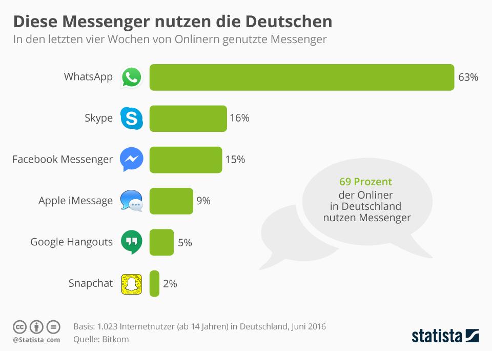 Infografik: Diese Messenger nutzen die Deutschen | Statista