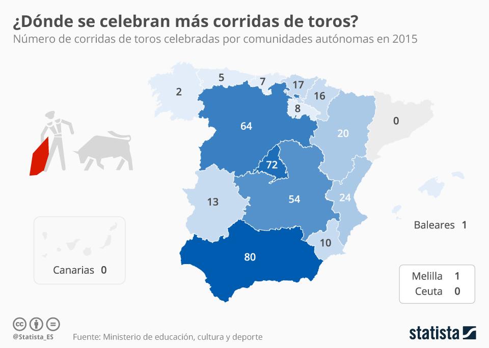 Infografía: Radiografía del toreo en España   Statista