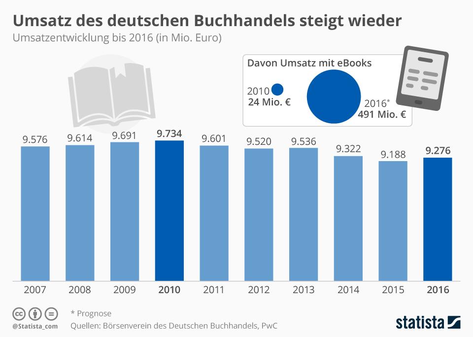 Infografik: Umsatz des deutschen Buchhandels steigt wieder leicht | Statista