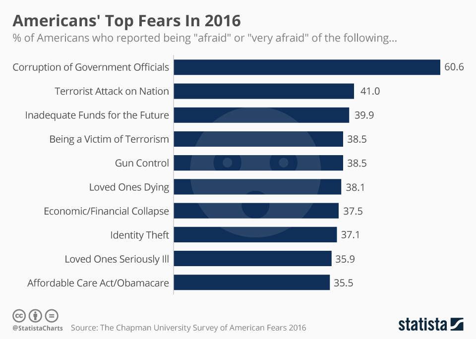 Infographic: Americans' Top Fears In 2016 | Statista
