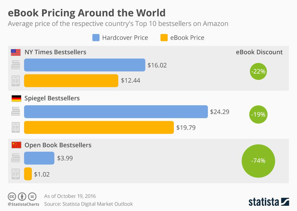Infographic: eBook Pricing Around the World | Statista