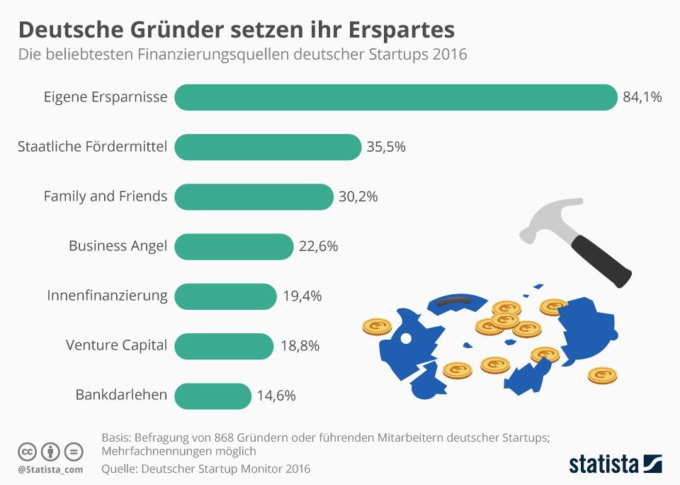 Infografik: Deutsche Gründer setzen ihr Erspartes | Statista
